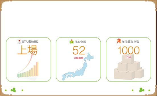 JASDAQ上場企業「買取王国」が運営 専門バイヤーによる査定で安心の買取